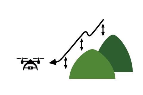 地形に沿った対地高度での飛行が可能